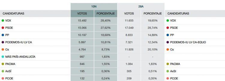 Vox, segundo en Algeciras