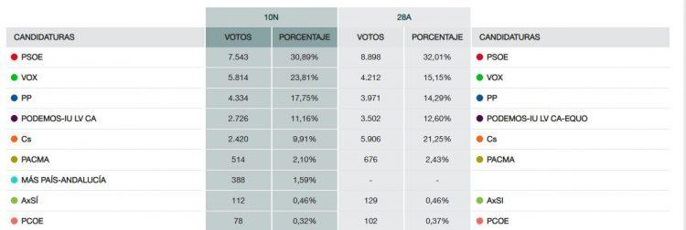 El PSOE sí gana en La Línea